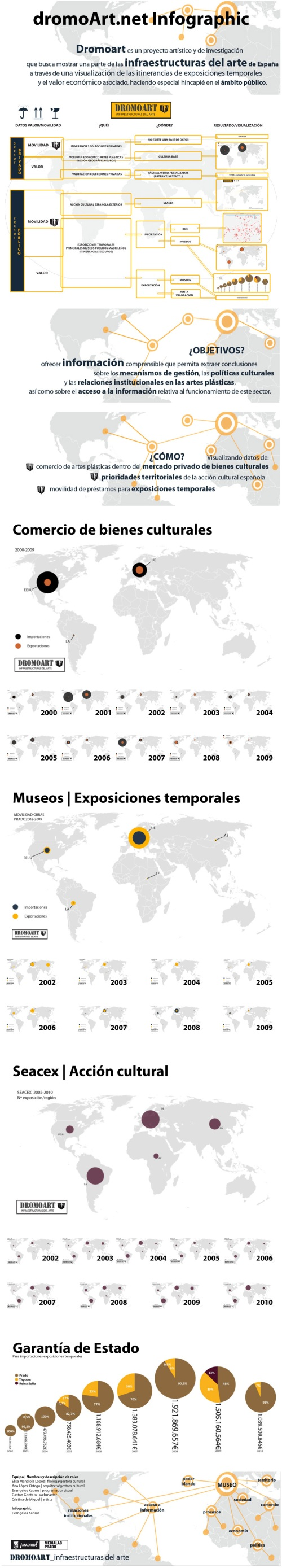 dromoart Infographic