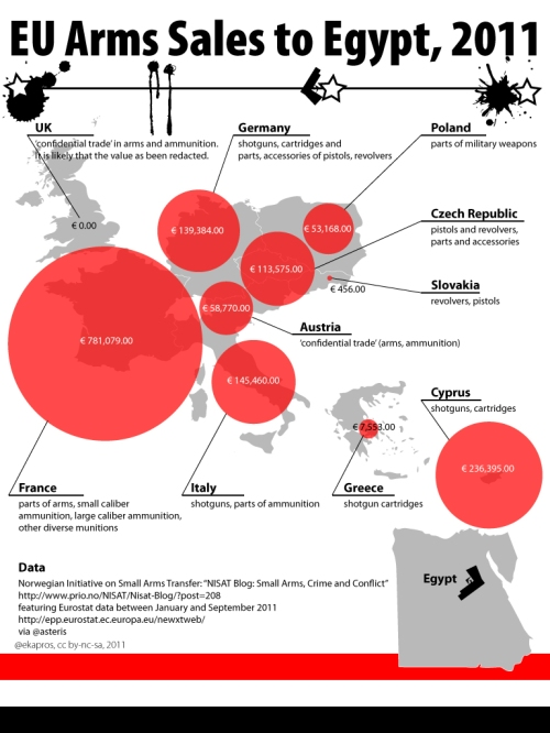 EU Arms Sales to Egypt data visualisation